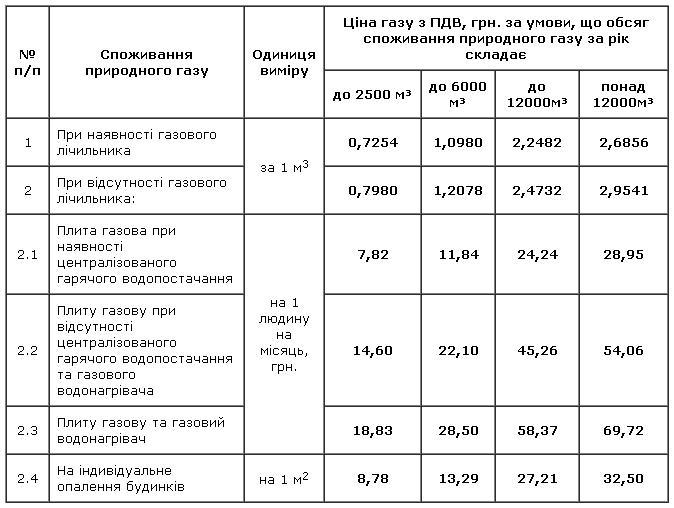 bloknot-khersona.ks.ua-tarifu-kherson-gaz