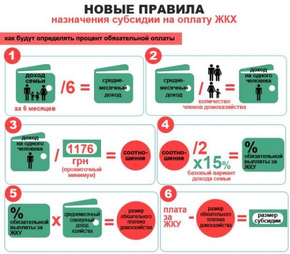 С 1 октября 2014 года изменился порядок получения субсидии в Украине sypsidii-no-novomu