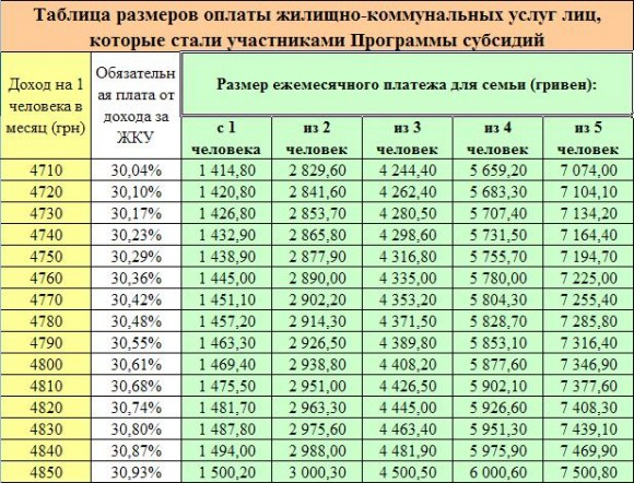 жкх таблица субсидии украина оплату на