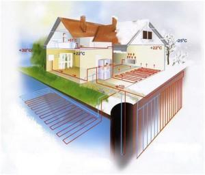 teplovi-nasosi-otrimayut-status-obladnannya Тепловые насосы получат статус оборудования которое использует возобновляемые источники энергии в Украине