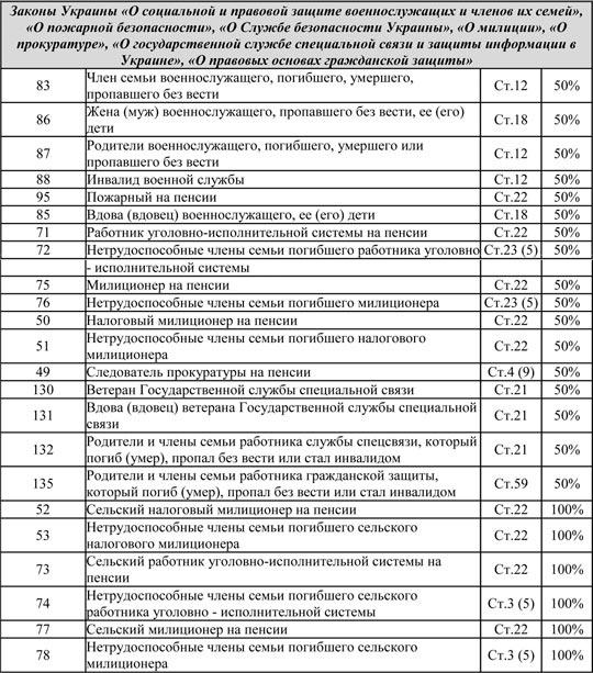Кому положены льготы на газ в Украине полный список июль 2016 года komu-polozheny-lgoty-na-gaz-v-ukraine-polnyj-spisok-iyul-2016-goda-2