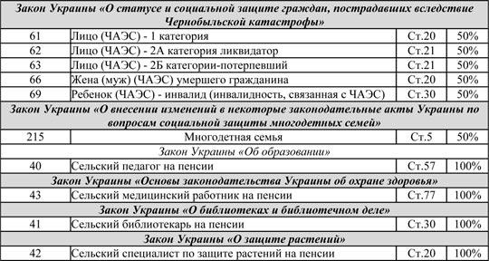 Кому положены льготы на газ в Украине полный список июль 2016 года komu-polozheny-lgoty-na-gaz-v-ukraine-polnyj-spisok-iyul-2016-goda-3