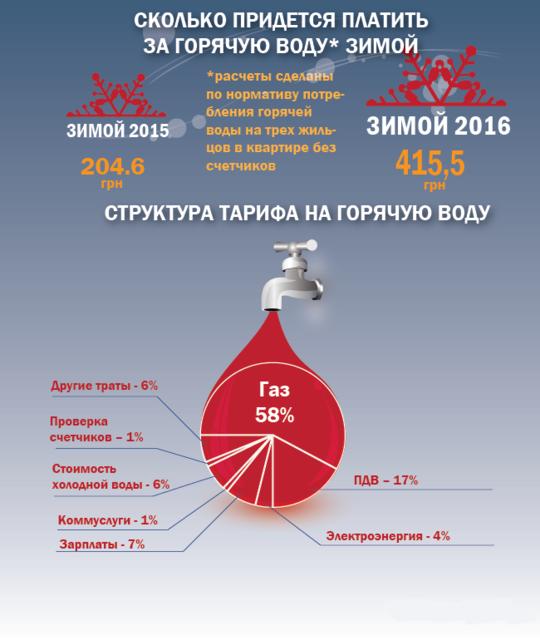 Как могут поменять тариф на газ по рекомендации МВФ насколько и когда подорожает коммуналка
