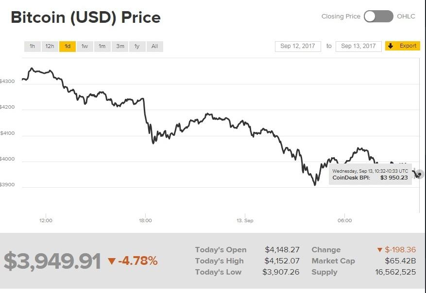 Курс Bitcoin обвалился после заявлений главы JPMorgan