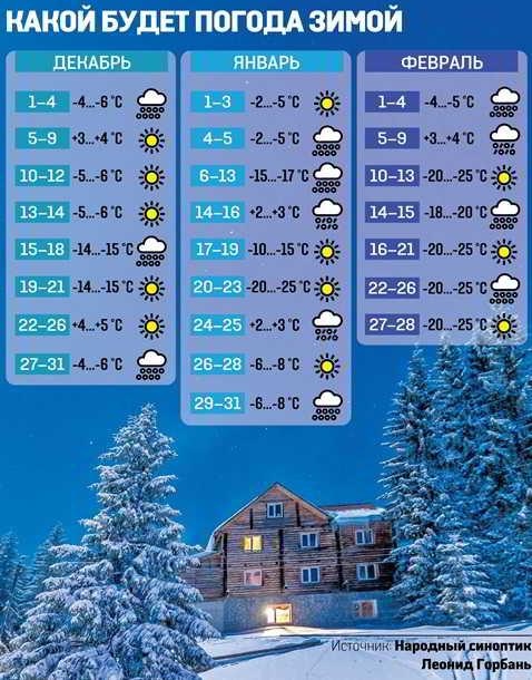 Синоптики рассказали какая погода будет на новый год 2018