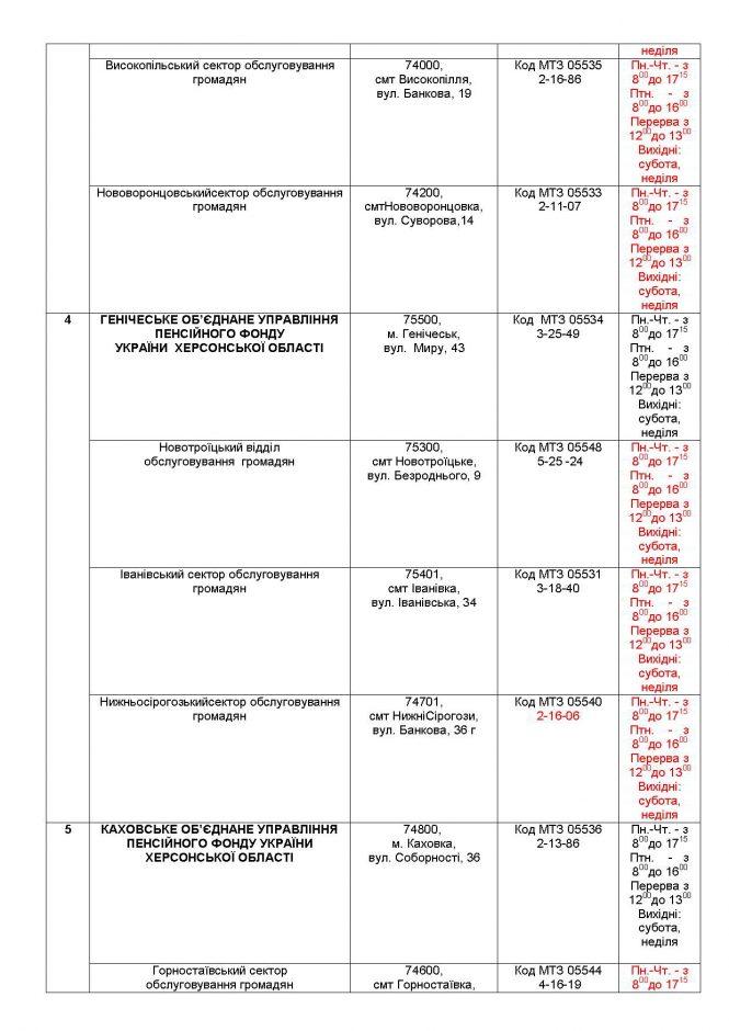 Телефони гарячих лінійголовного управління Пенсійного фонду Українив Херсонській області