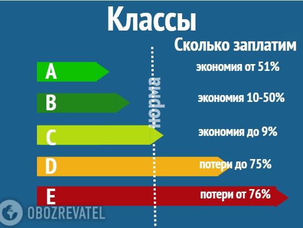 Субсидии урезали а тарифы подняли украинцы заплатят за тепло и газ рекордные суммы