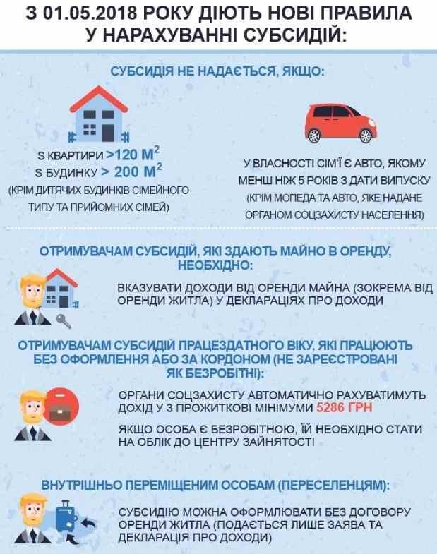 Субсидия в Украине что нужно знать и к чему следует готовиться