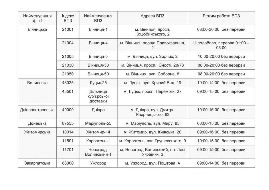 Перелік відділень поштового зв'язку Укрпошти, що будуть надавати послуги поштового зв'язку користувачам у період святкування Дня Захисника України 15 жовтня 2018 року.