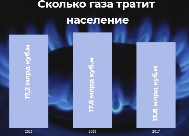 Кабмин принял решение по газу тариф повысят через неделю на очереди отопление
