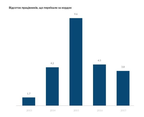 Параллельный мир как живет ІТ отрасль в Украине