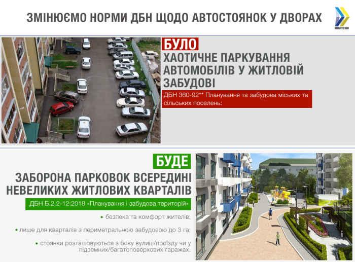 В Україні заборонено проектувати відкриті парковки всередині невеликих житлових кварталів