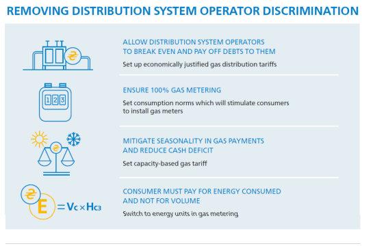 Энергосообщество предлагает тарифы на газ из двух частей