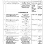 Адреси структурних підрозділів з питань соціального захисту населення на які мають надсилатися заяви і деклара...