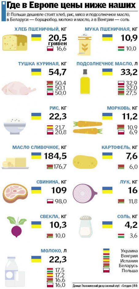 Почему в Украине настолько дорогая еда цены давно сравнимы с ЕС