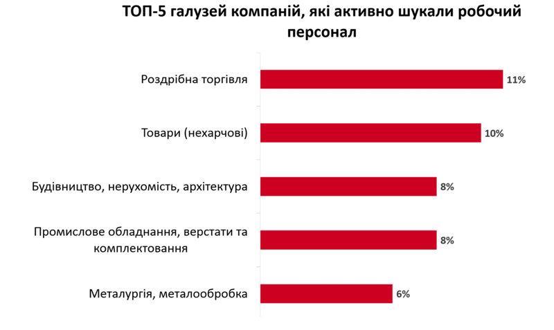 Робітничий персонал в Україні кого потребують роботодавці та хто шукає роботу?