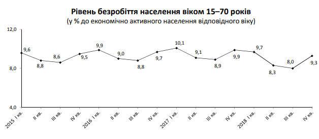 Занятость и безработица в Украине появились официальные данные