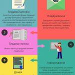 5 порад офіційного працевлаштування