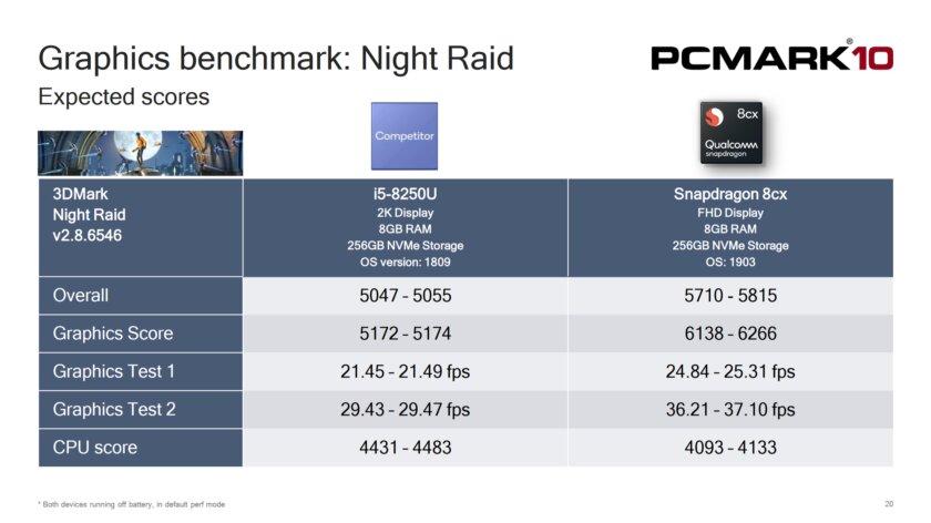 Ноутбук с Qualcomm 8cx превосходит по производительности Intel i5 8250U