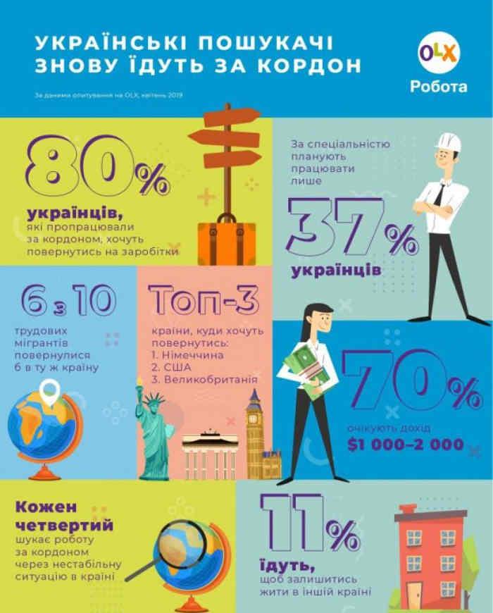 В каких странах ищут работу украинцы инфографика