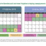 Визначено регламент роботи СЕП НБУ та порядок роботи банківської системи України в період завершення звітного 2019 року и початку 2020 року