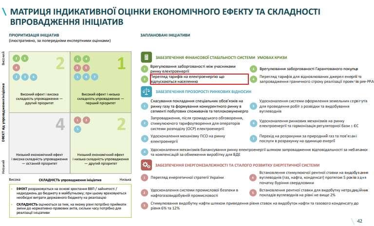 Кабмин внес в программу пересмотр тарифов на электроэнергию для населения