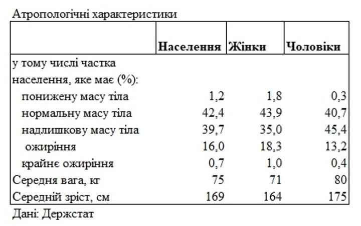 Рост вес образование каков портрет среднестатистического украинца